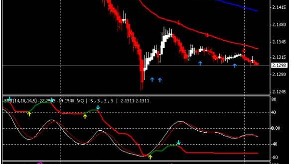 15 Minutes Forex Trading Strategy for Forex Scalpers