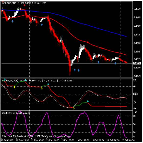 What is considered scalping in forex