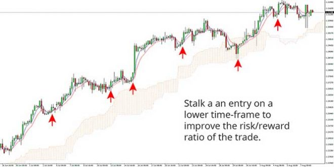 How to Use Lower Timeframes to Ride the Trend