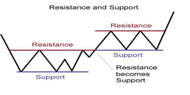 How to Draw Support and Resistance Lines In Forex Charts