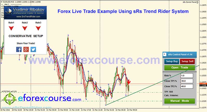 EURUSDM15-sRs-trend-rider-trade-example-forex-22032016-1-1