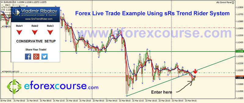 EURUSDM15--sRs-trend-rider-trade-example-forex-23032016-2-1