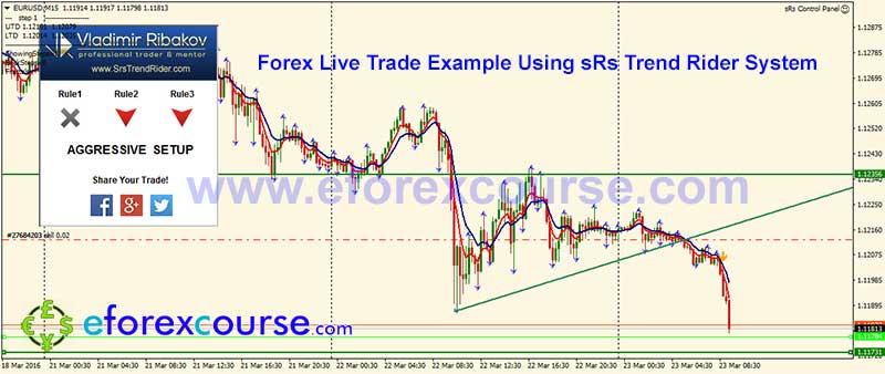 EURUSDM15-sRs-trend-rider-trade-example-forex-23032016-2-2
