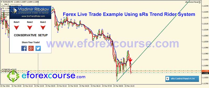 EURUSDM15-sRs-trend-rider-trade-example-forex-23032016-3-2