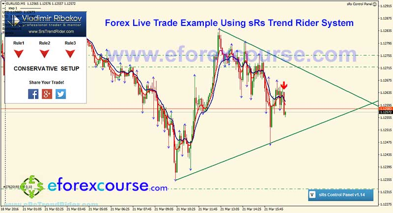 Forex 21 compound