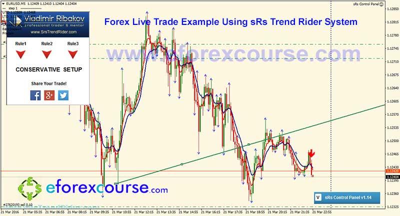 EURUSDM5-sRs-trend-rider-trade-example-forex-21032016-6-2