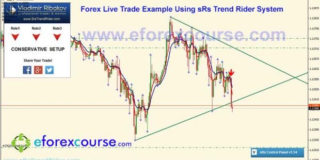 EURUSDM5sRs-trend-rider-trade-example-forex-21032016-5-2
