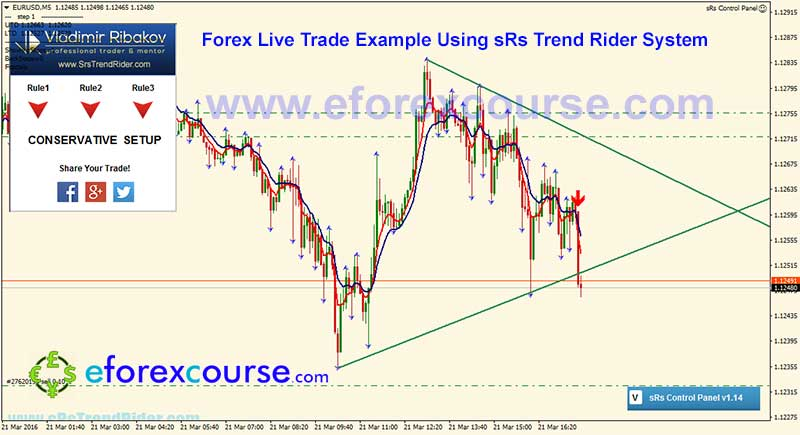 Trend rider forex strategy