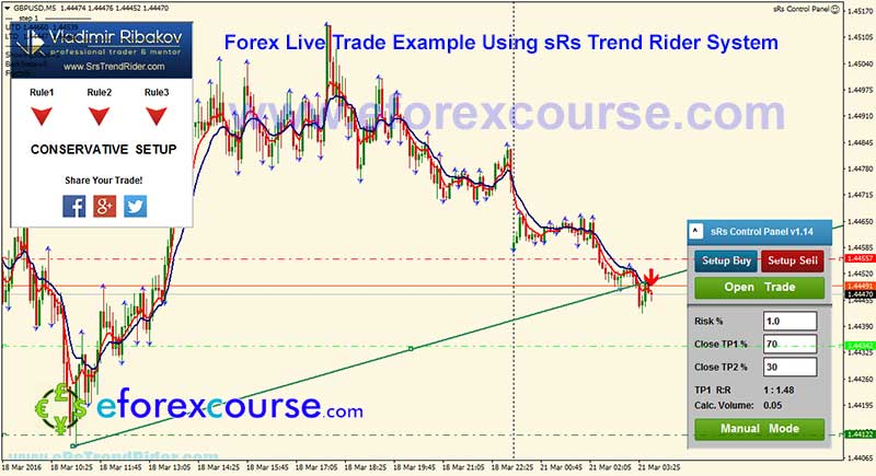 GBPUSDM5-sRs-trend-rider-trade-example-forex-21032016-1-2