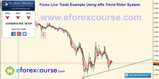 GBPUSDM5--sRs-trend-rider-trade-example-forex-21032016-2-1