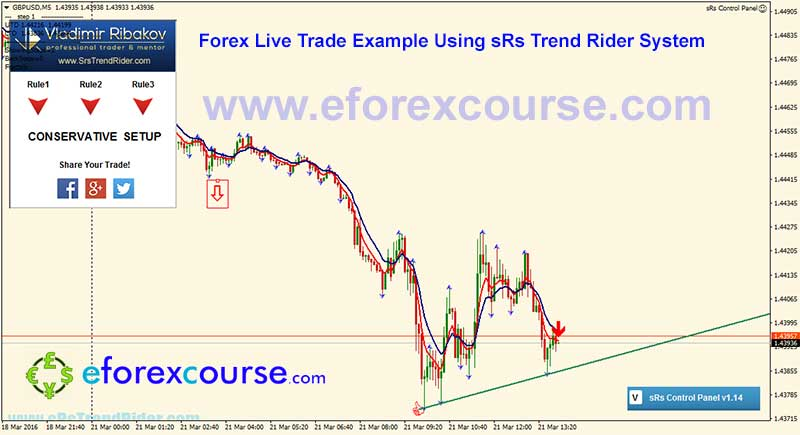 GBPUSDM5--sRs-trend-rider-trade-example-forex-21032016-2-1