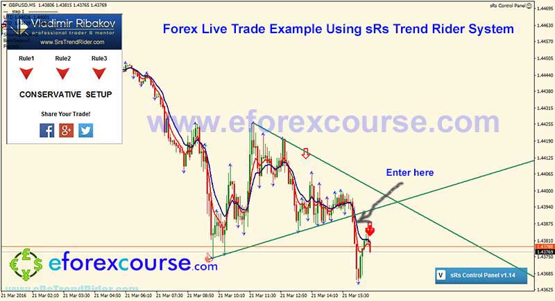 GBPUSDM5--sRs-trend-rider-trade-example-forex-21032016-2-2