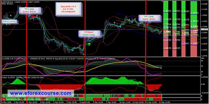 The best automated forex trading system