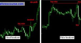 Magic Breakout Forex Trading Strategy PDF eBook