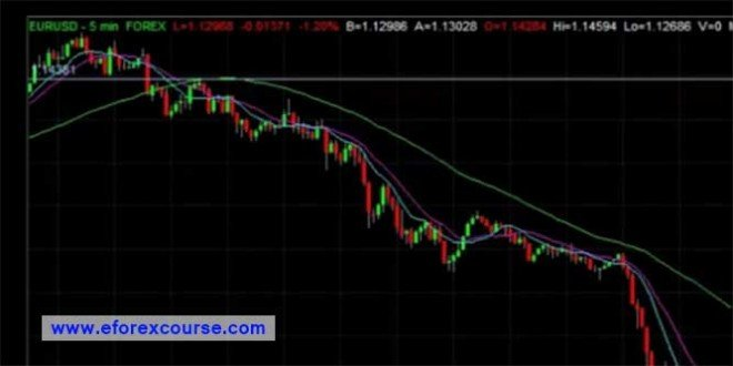 Simple Forex 5Minute Scalping Strategy