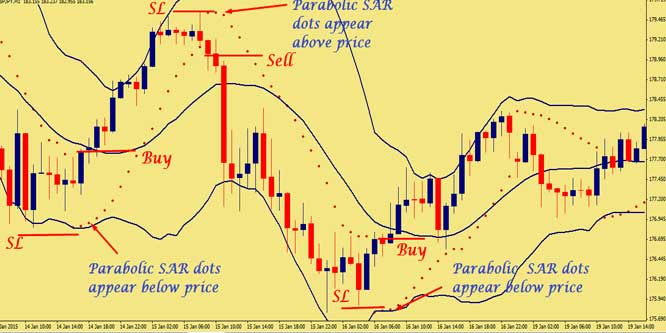 5 Minute Forex Scalp Trading Strategy Using Bollinger Bands