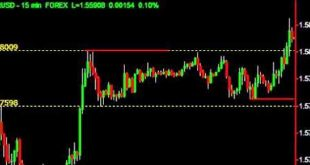 50 Pips in Under 10 Minutes - Easy as ABCD! Break out Strategy and Price Action Forex Trading