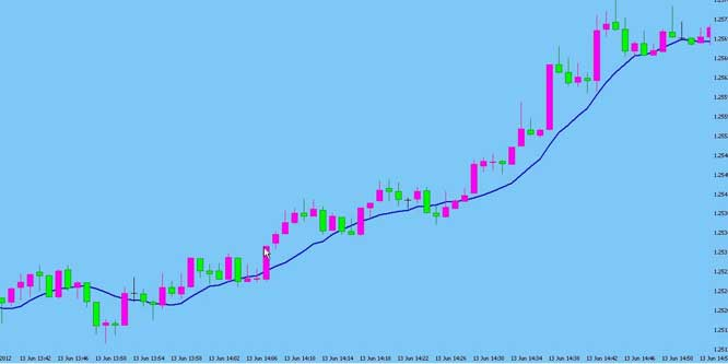 10 SMA Scalping Strategy on 1 MIN Time Frame