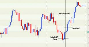 Sample Forex London Close Forex Trade - 30 Pip Scalp