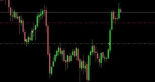 50+ Pips - Simple Forex Trading System
