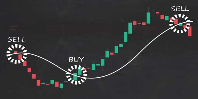 How to Trade Moving Averages - Part 1
