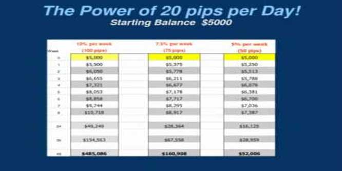 Power of 20 pips a Day - 20 Pips Compounded