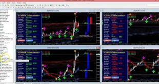 Making money trading Forex as never been so easy. Very powerful System and Strategy...