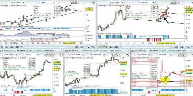 How To Enter A Forex Trend Trade With A Risk Of Just 10 Pips