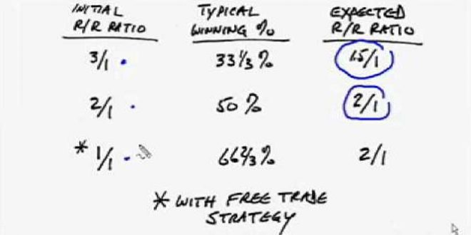 Forex Trading - Why You Don't Need A Reward Risk Ratio Of 3 To 1