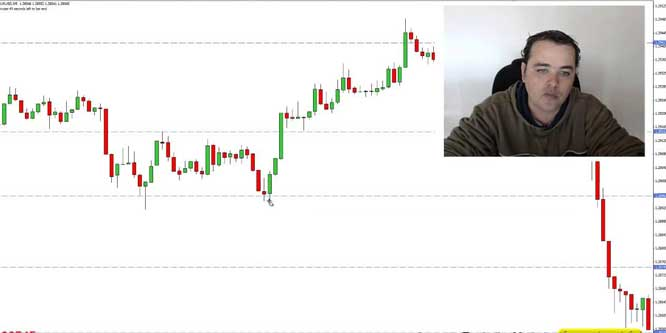 How to Trade the 5 Minute Chart Profitably with Price Action?