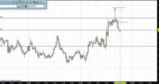 How to Scalp the Forex Market for Profit - For Beginners