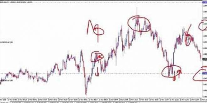 Live Forex Trading Scalping The 1 Minute Time Frame On EUR/USD