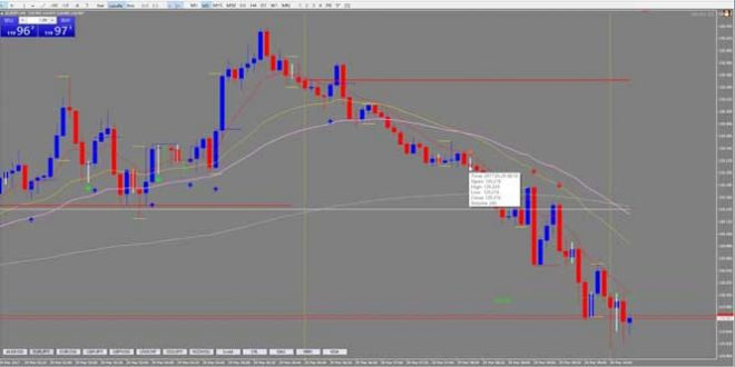 Forex Scalping London Open With David Franklin