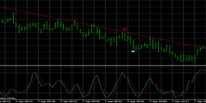 1 Minute Forex Scalping Strategy With Trend Lines and Stochastic Indicator