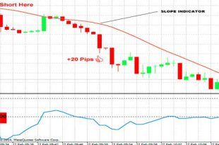 1 Minute Forex Scalping Strategy With CCI And Slope Indicator