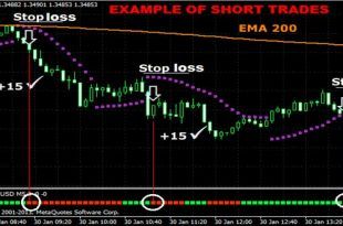 5 Min Forex Scalping Strategy using 200 EMA & Parabolic SAR