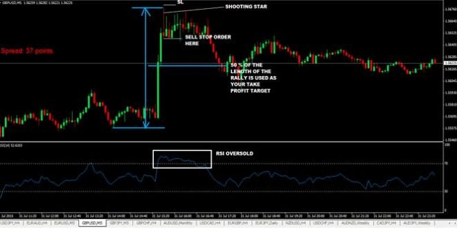 Simple Forex Scalping Strategy for GBPUSD & EURUSD
