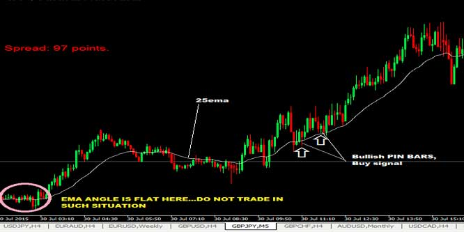 20 Pips GBPJPY Scalping Forex Trading Strategy