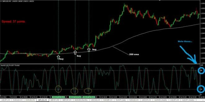 5 Mins Forex Scalping Strategy using 200 EMA & Stochastic Indicator
