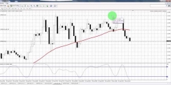 Make 10 pips per Trade Consistently with this FX Strategy – Video