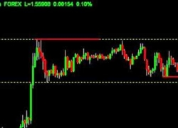 Make 50 Pips in 10 mins with this Break out Forex Strategy