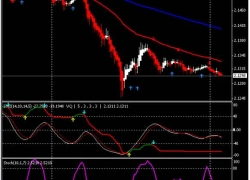 The Right Way To Draw Trend Lines on Forex Chart