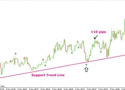 Forex Scalping Strategy on 1Min with Pin Bars And Trendlines