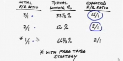 Forex Trading – Why You Don't Need A Reward Risk Ratio Of 3 To 1