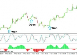 Forex Scalping Strategy Using Stochastic Oscillator