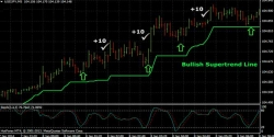 5 Minute Forex Scalping Strategy Using Stochastic & Supertrend Indicator