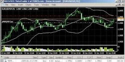 10 PIP in 5 Minutes Scalping Strategy Using Bollinger Bands
