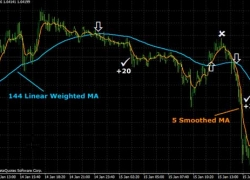 20 Pips Forex Scalping Strategy Using Moving Average