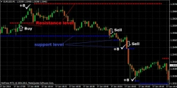 1 Minute Forex Scalping Strategy Using High Frequency Support and Resistance
