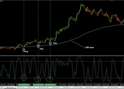 5 Min Forex Scalping Strategy Using 200 EMA & Stochastic Indicator